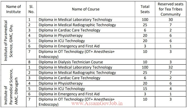 TTWD Assam Admission 2020 for Paramedical Diploma Course