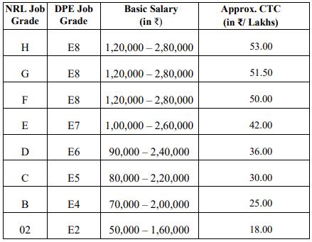 Numaligarh Refinery Limited Recruitment 2020 Salary